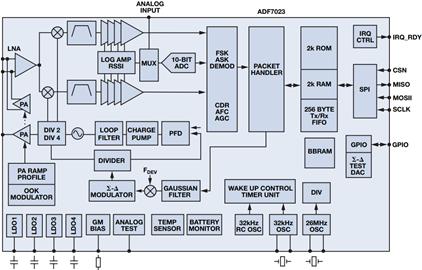 无线连通航空航天和国防世界