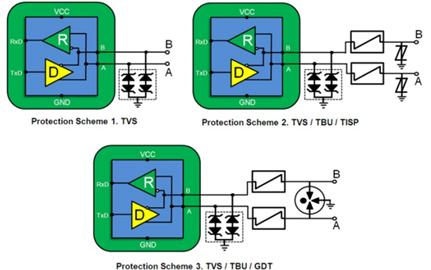 RS-485通信链路与电子护栏: 有关RS-485 EMC稳定性的演示