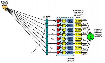 通过集成和功耗调节应对超声设计挑战