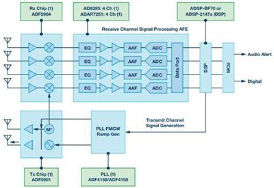 24 GHz雷达系统级原型解读