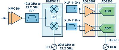 Ka频段需要更多带宽?这里有三个选项