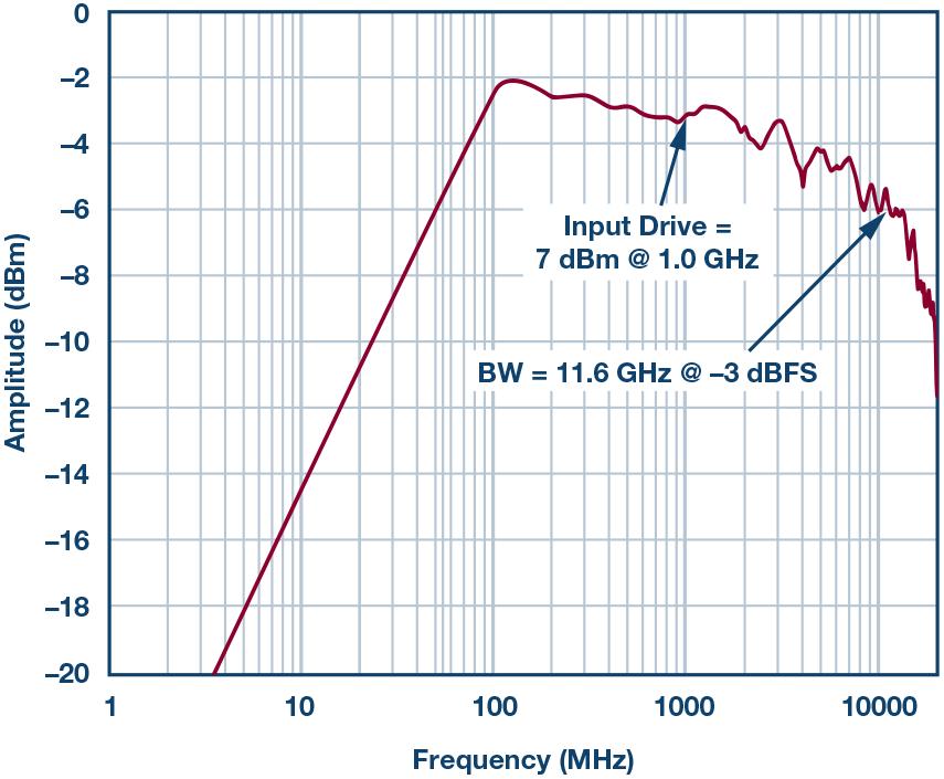 利用THA和RF ADC从根本上突破X波段频率