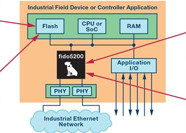 fido5000:一颗芯片,支持多种以太网协议