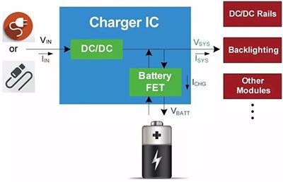 解析充电IC中的功率管理策略:动态路径管理