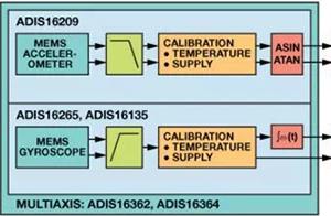 稳定系统中惯性MEMS的频率响应