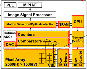 ISSCC上的最新图像传感器技术