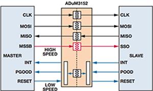 在要求隔离SPI的应用中最大化性能和集成度
