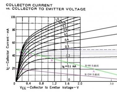 三极管:如何区分其饱和和深度饱和状态呢?