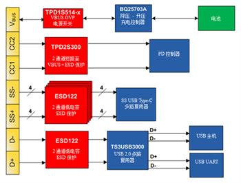 USB Type-C连接器:具有挑战性的一体式解决方案