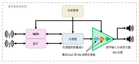 集成DAC和处理功能,设计一个高清音频系统