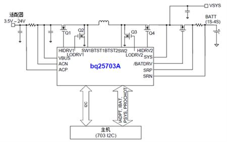 采用USB PD和C型USB 端口,改变充电设计方式