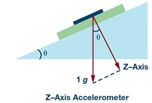 如何用加速度计提高倾角测量精度