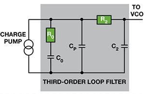 在仅有零点电阻和电容可调节的情况下设计PLL滤波器