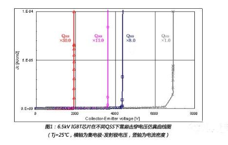 解析高压IGBT模块在湿度影响下的寿命预估模型
