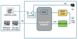 基于Microchip平台的完整红外气体检测解决方案