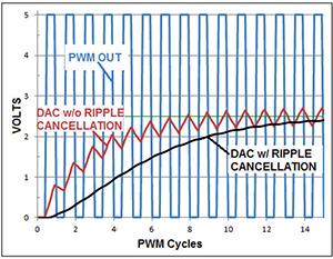 用模拟减法消除PWM DAC纹波