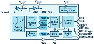 为应用选择最合适的MEMS加速度计——第一部分