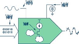 电源噪声和时钟抖动对高速DAC相位噪声的影响的分析及管理