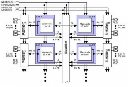 大咖秀 | PLD/FPGA结构与原理,其实很简单