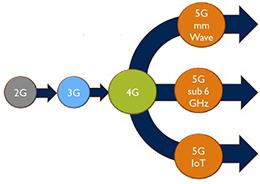 5G给RF前端产业生态带来了什么改变?