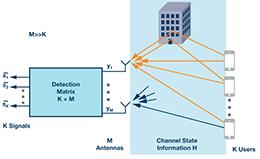 Massive MIMO和波束赋形:5G流行词背后的信号处理