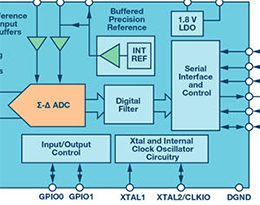 高精度ADC信号链中固定频率杂散问题分析及解决办法