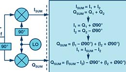复数RF混频器、零中频架构及高级算法: 下一代SDR收发器中的黑魔法