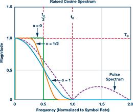 无人飞行器应用中基于SDR的高分辨率、低延迟视频传输