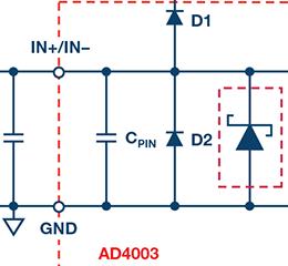 新一代SAR ADC解决精密数据采集信号链设计的难点