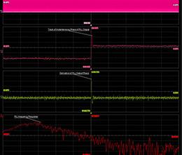 趋势和跟踪:介绍两个实用的示波器诊断工具