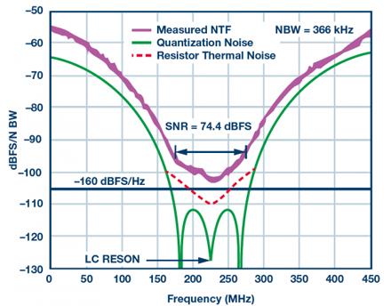系统中的ADC利用噪声频谱密度评估软件定义