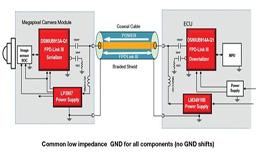 传送高速视频链路及安全系统设计