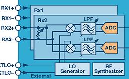 射频收发器为航空航天和防务应用提供突破性的 SWaP 解决方案