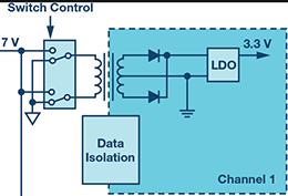 突破PLCDCS多通道模拟输入通道间隔离、高密度和EMI高辐射的设计障碍