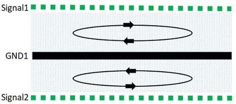 如何从PCB层和电路上开始解决EMC设计问题?