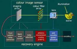 从结构与原理分析手机摄像头技术突飞猛进的秘密