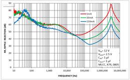 低压降稳压器之理想与现实的区别