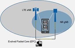 三年内会商用的5G射频与测试的八个关注点
