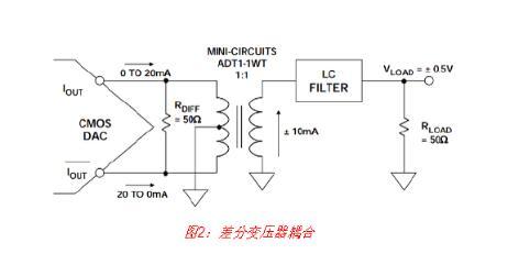 详解高速DAC接口基本原理