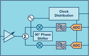 零中频的优势: PCB 尺寸减小 50% , 成本降低三分之二