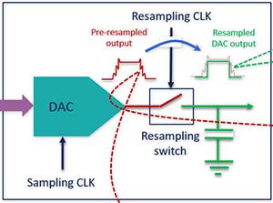 世界第一款K波段DAC背后的设计秘密
