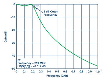 如何优化差分电路PCB设计的若干要点?