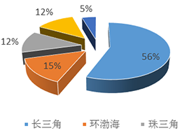 封装在MEMS产业中的发展状况简析