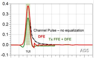 用脉冲响应来分析后均衡ISI