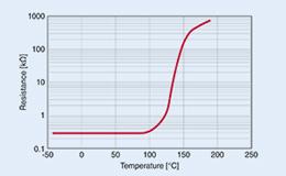 深度解析热敏电阻的热管理