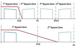 RF采样转换器如何捕获高频信号和大带宽信号?