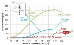 热敏电阻和模拟温度传感器感测解决方案