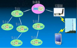 无线传感器网络在物联网技术中的意义与应用