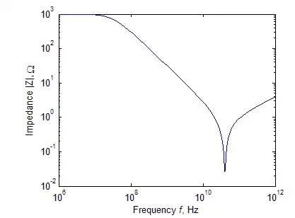 解析电阻、电容及电感的高频等效电路及特性曲线
