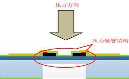 解析SOI高温压力传感器工作原理与制备工艺